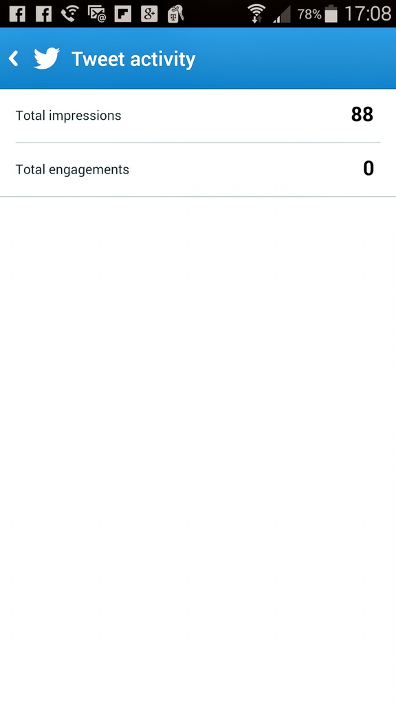 Tweet Activity - No Activity