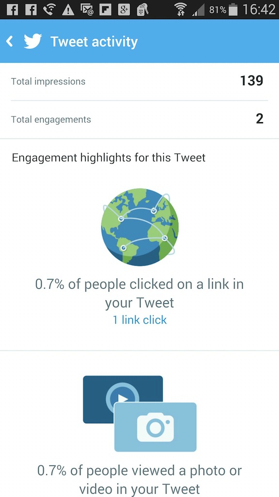 Tweet Activity - Pictures